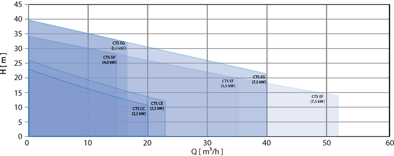 CTS performance curves